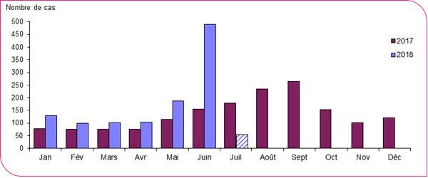 Figure distribution mensuelle par date de debut des signes du nombre de cas de legionellose en france 2017 2018 donnees incompletes pour juillet 2018