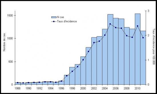 Nombres-de-cas-legionellose-1988-2011.jpg